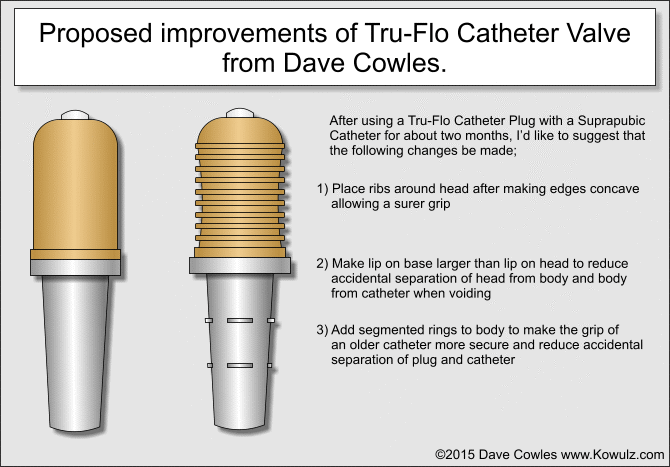 Tru-Flo Catheter Valve Review Illustration